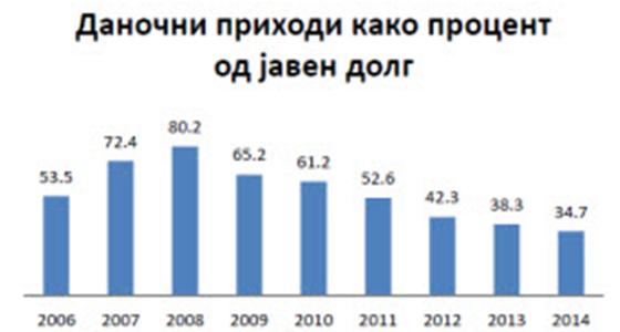 Трендови во јавните финансии на Републиката