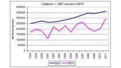 Oдржлив економски развој или економски раст?