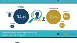 Другоста и претприемништвото во Македонија