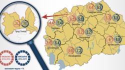 Степен на транспарентност на буџетскиот процес кај општините во Р.Македонија