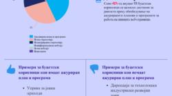 Достапноста на планот и програмата за работа на буџетските корисници за 2017