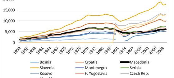 Економскиот раст и развој во стапицата на медиокритетската средина, Блог на Марјан Николов за respublika