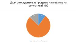 Анкета: Проценката на влијание на регулативата останува непознат инструмент за јавноста