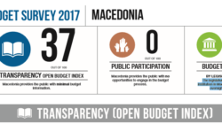 OPEN BUDGET SURVEY 2017, MACEDONIA