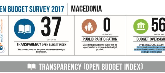 OPEN BUDGET SURVEY 2017, MACEDONIA