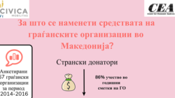 What is the purpose of civil society organization funds in Republic of Macedonia?