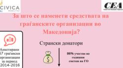 За што се наменети средствата на граѓанските организации во Македонија?