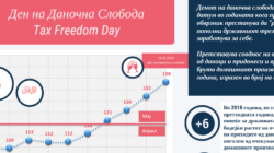 19 Мај Ден На Даночна Слобода