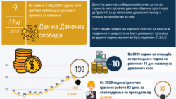 Ден на даночна слобода 2020 / Tax Freedom Day 2020