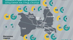 Budget transparency index in municipalities in North Macedonia