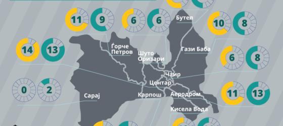Индекс на буџетска транспарентност по општини во Северна Македонија