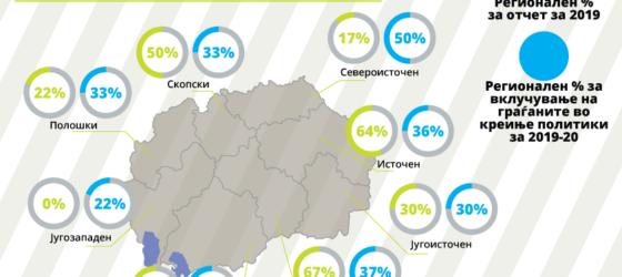 Отчетност на општините и вклучување на граѓаните во креирање локални политики